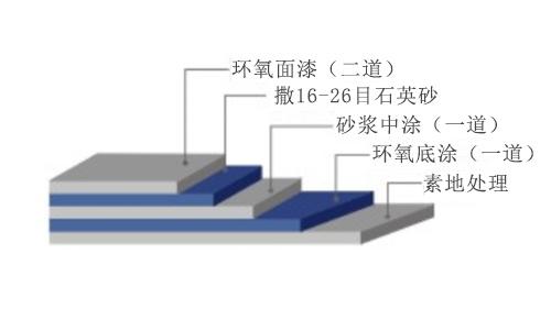 坡道工程工艺图